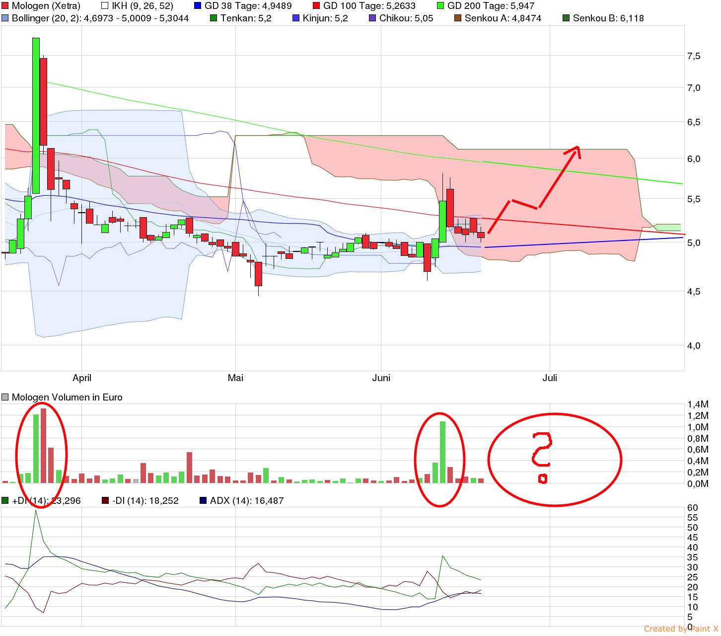 chart_quarter_mologen.png