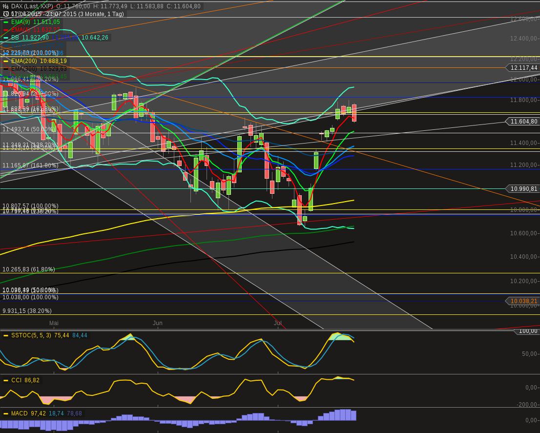 chart-21072015-1817-daxday.png
