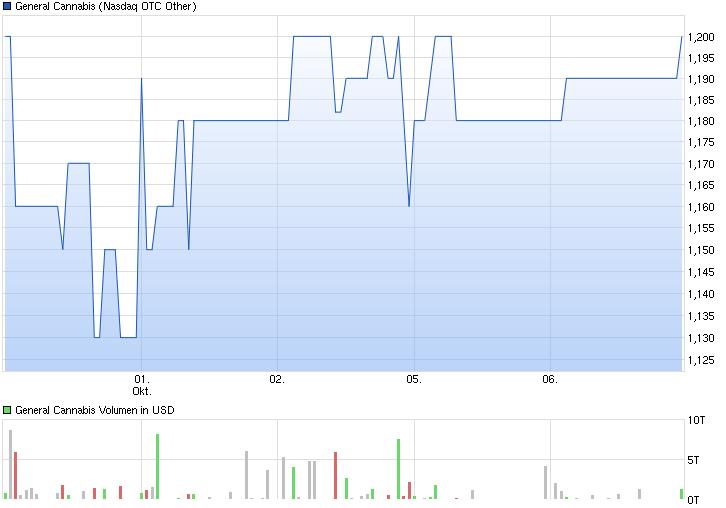 chart_week_generalcannabis.png