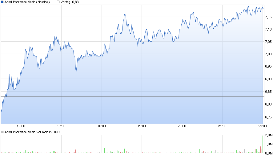 chart_intraday_ariadpharmaceuticals.png