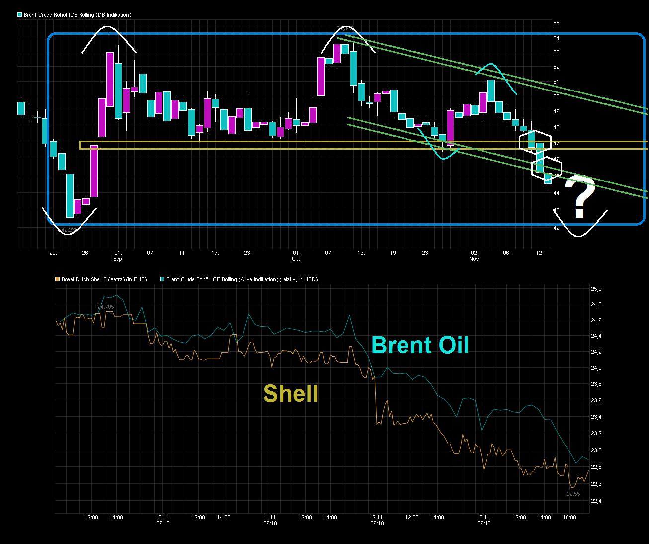 chart_quarter_brent_cruderoh__licerolling.png