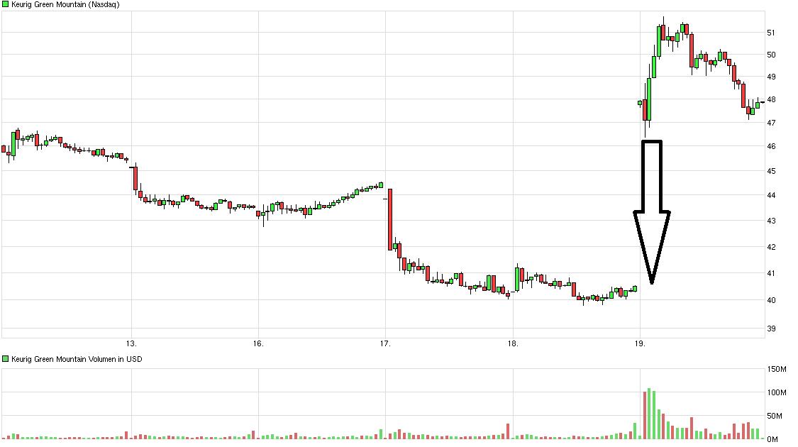chart_week_keuriggreenmountain.png