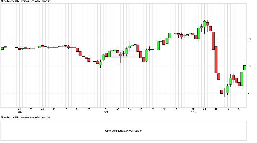 chart_quarter_endloszertifikatwf28041976aufwik....png