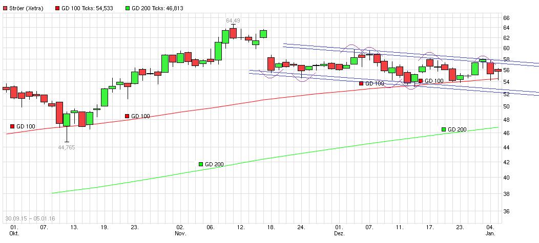 chart_free_str__er--.png