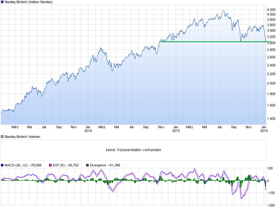 chart_3years_nasdaqbiotech.png