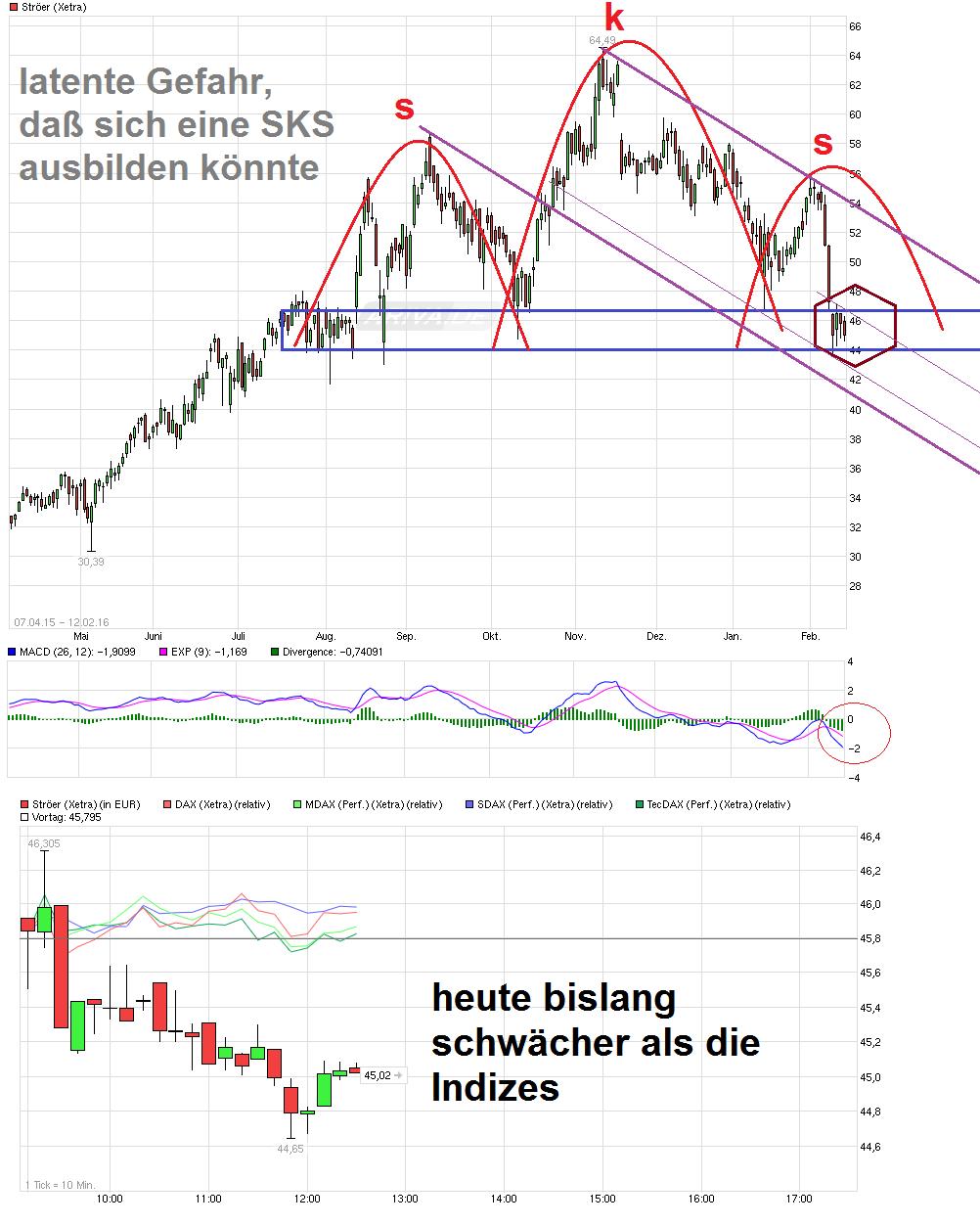 chart_free_str__er.png