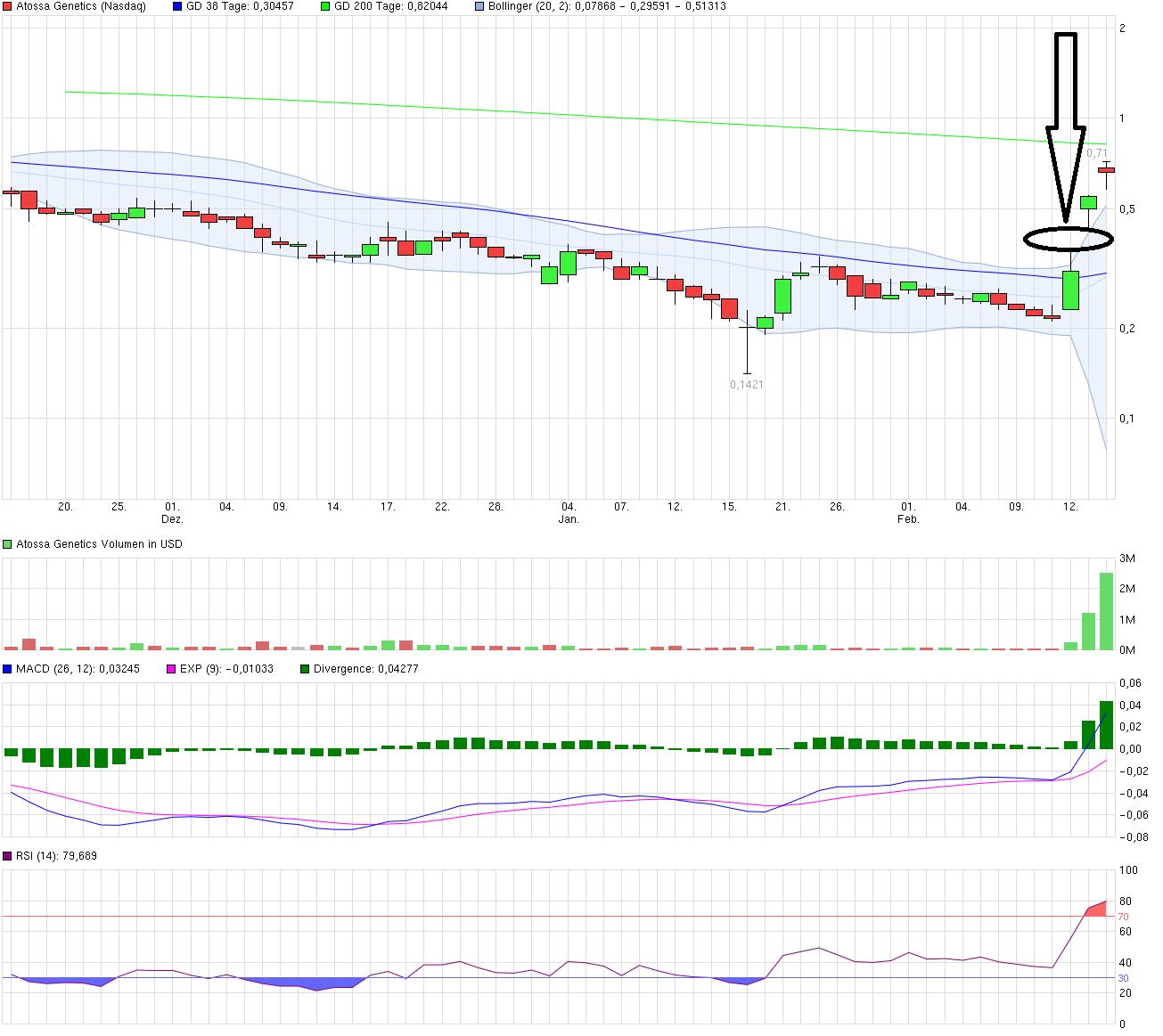 chart_quarter_atossagenetics.png