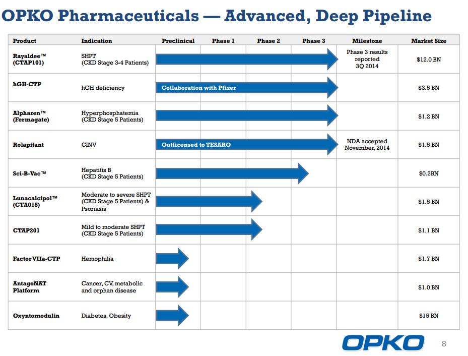 opko-deep-pipeline-1-14-2015.png