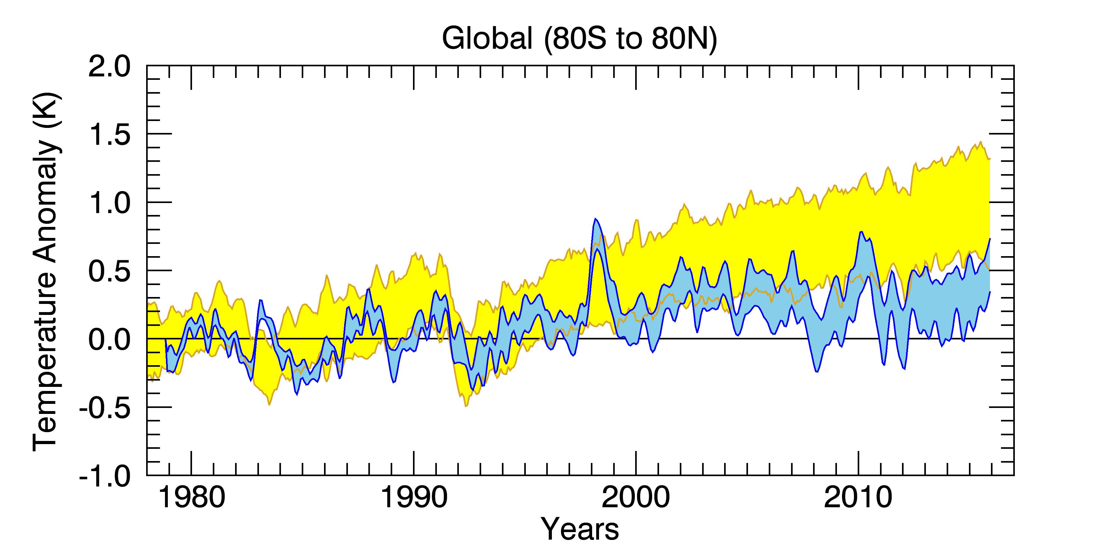 rss_model_ts_compare_globe-2.png