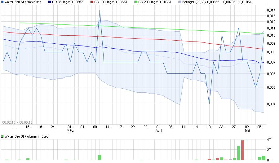 chart_free_walterbaust.png