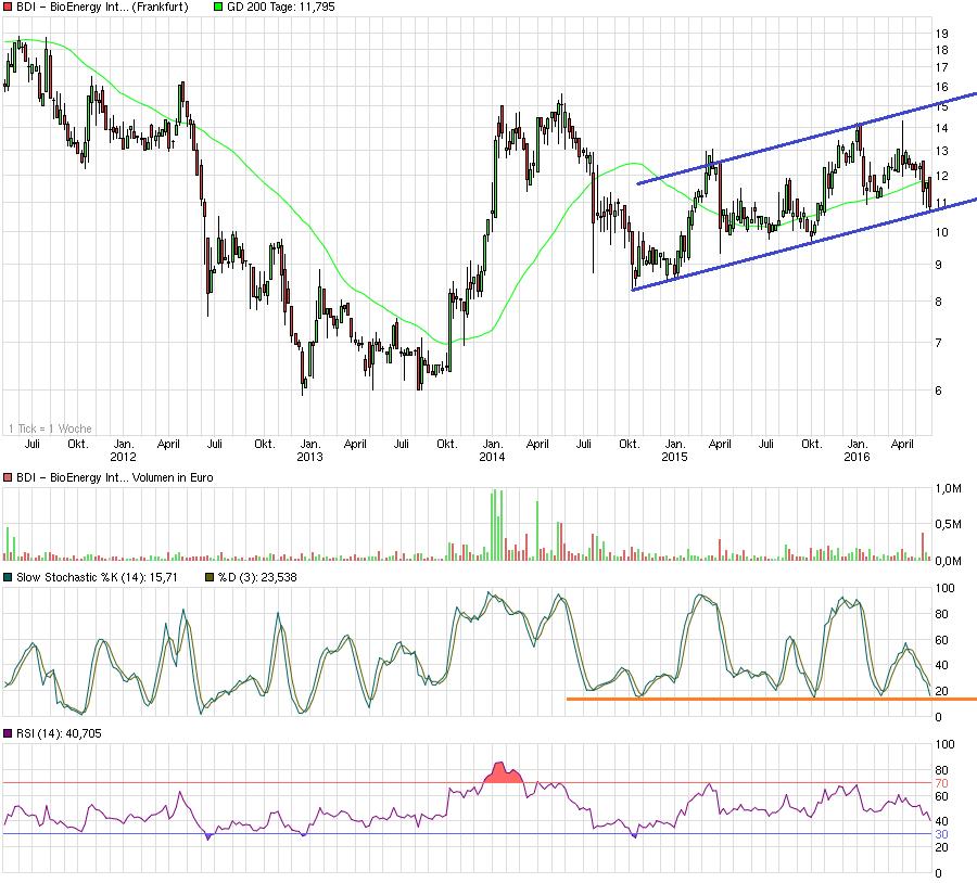 chart_5years_bdi-bioenergyinternational.png