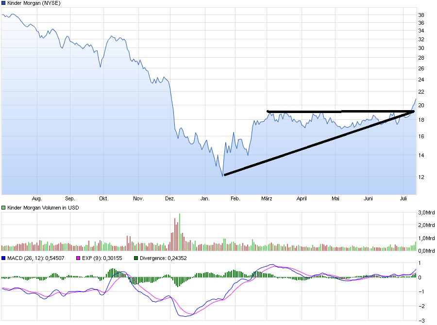 chart_year_kindermorgan.png