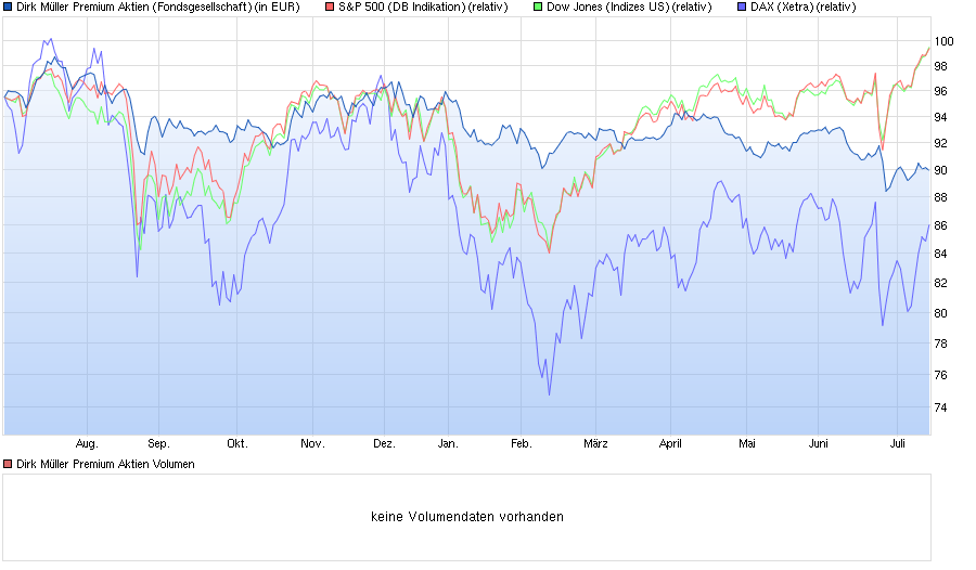 chart_year_dirkm__llerpremiumaktien.png