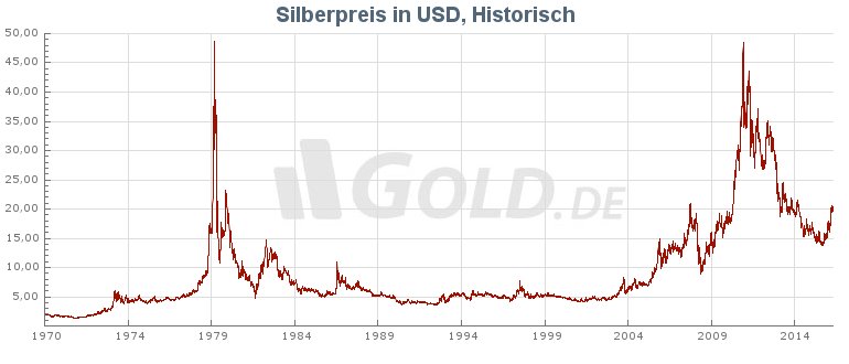 silberkurs_historisch_usd.png