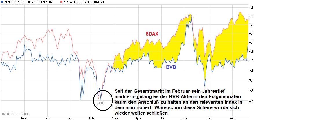 chart_free_borussiadortmund--------.png