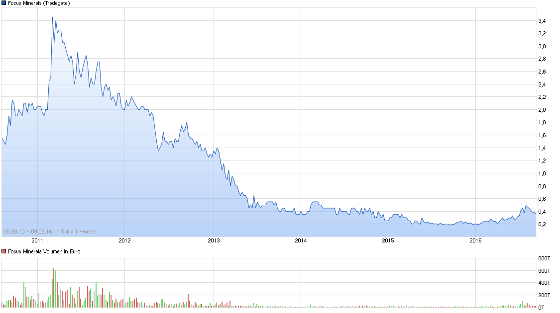 chart_all_focusminerals.png