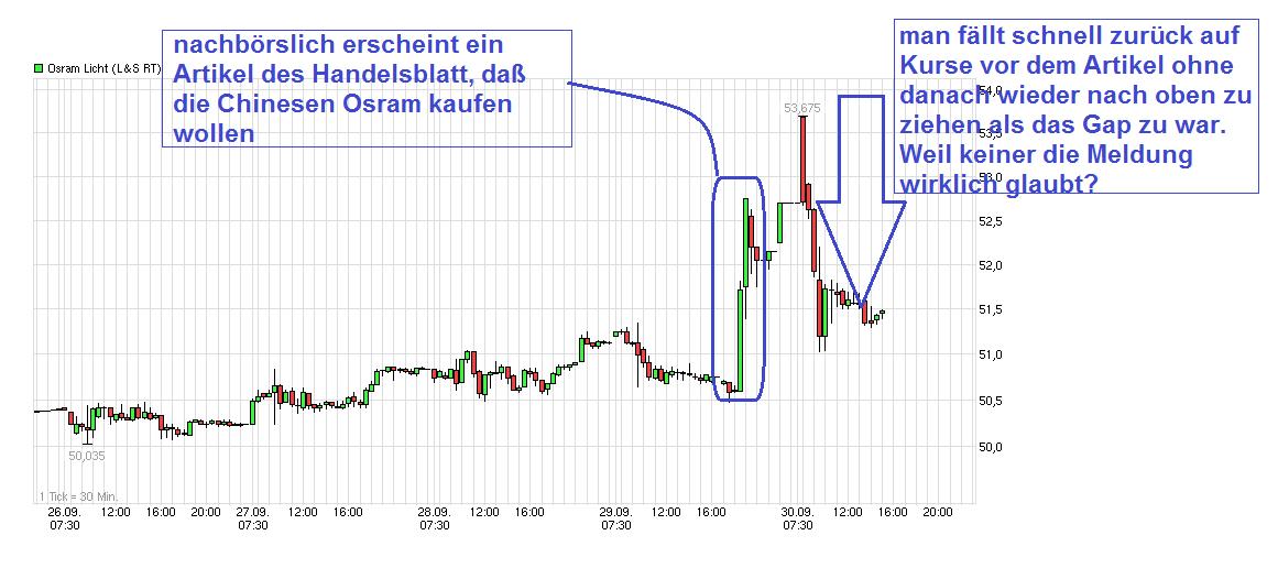 Finanzen Net Aktienkurse