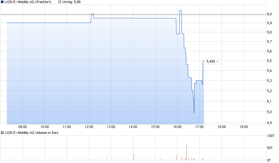 chart_intraday_lione-mobilityag.png