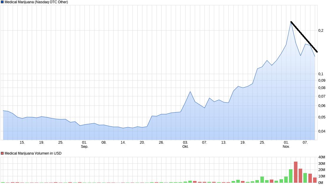 chart_quarter_medicalmarijuana.png