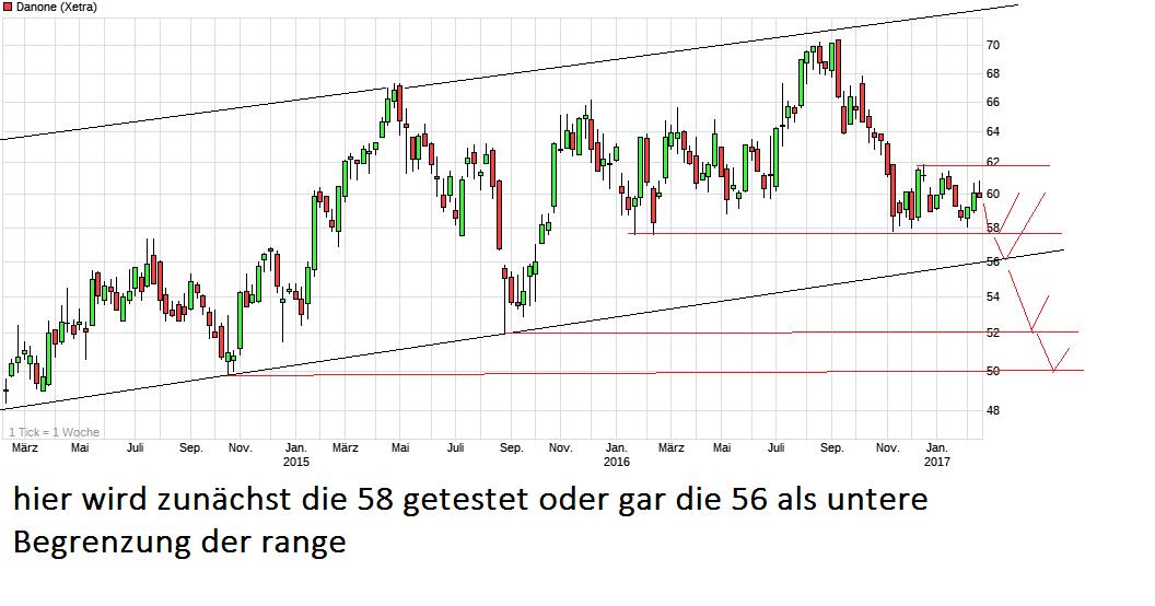 chart_3years_danone.png