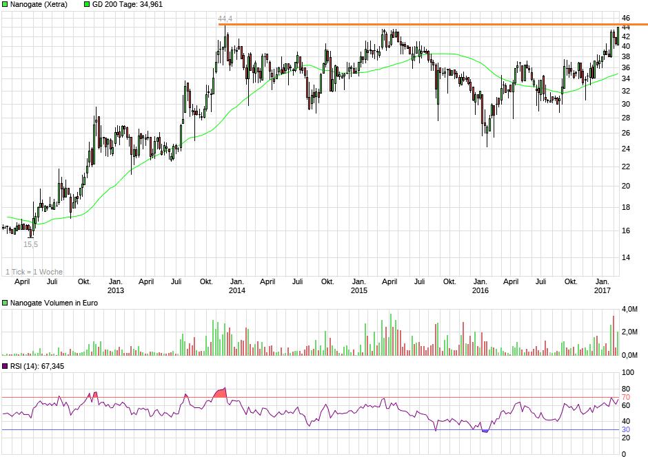 chart_5years_nanogate.png