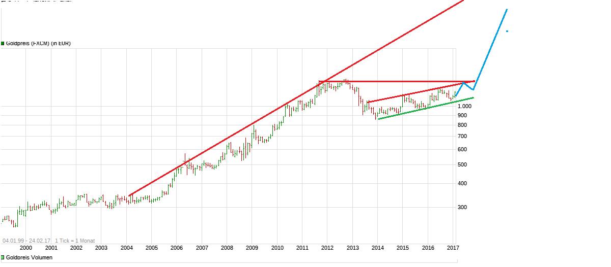chart_all_goldpreis.png