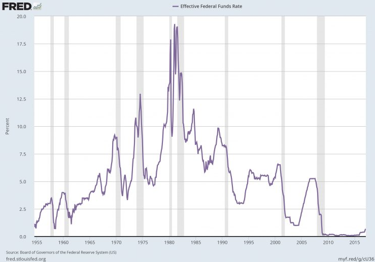 effective_federal_fund_rate_and_recessions.png