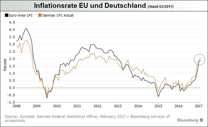 inflationsrate-eu-und-deutschland_2017-01.png
