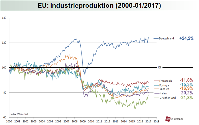 eu-industrieproduktion_2017.png