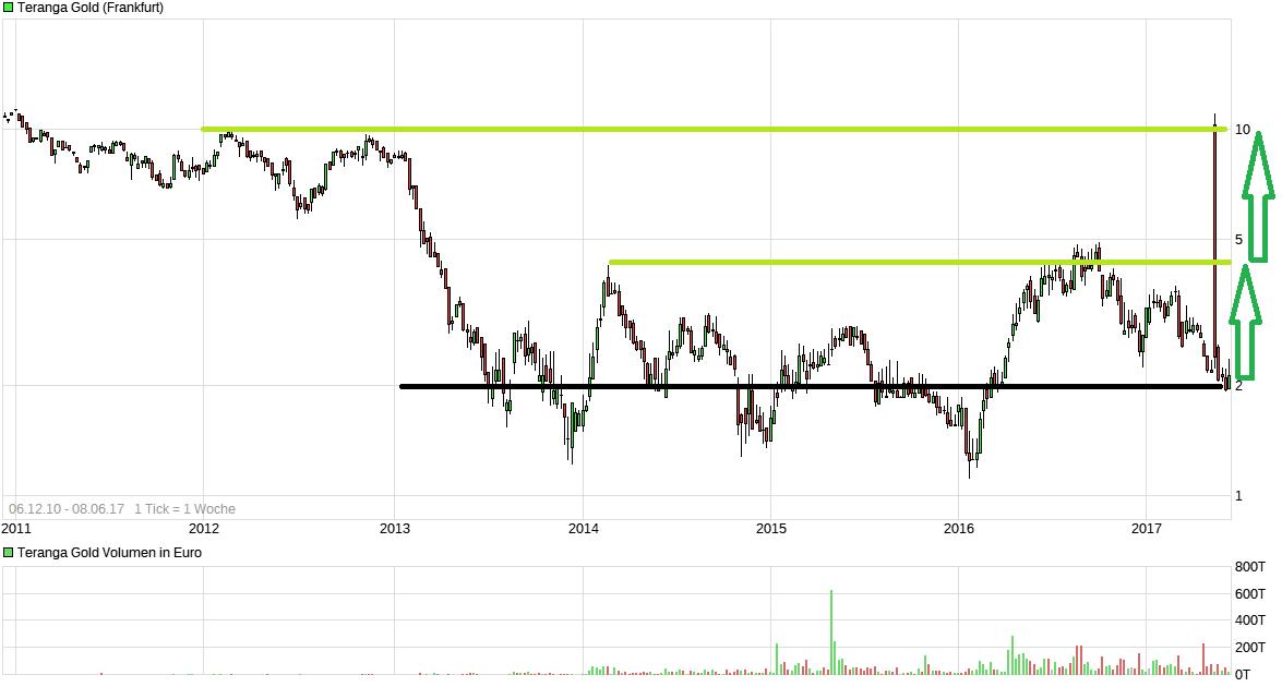 chart_all_terangagold.png
