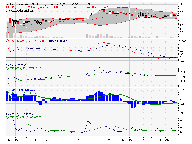 chart-aixtron.png